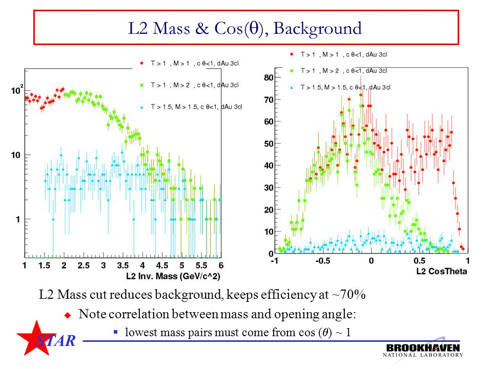 STAR L2 Mass & Cos(  ), Background L2 Mass cut reduces background, keeps efficiency at ~70%  Note correlation between mass and opening angle:  lowest mass pairs must come from cos (  ) ~ 1