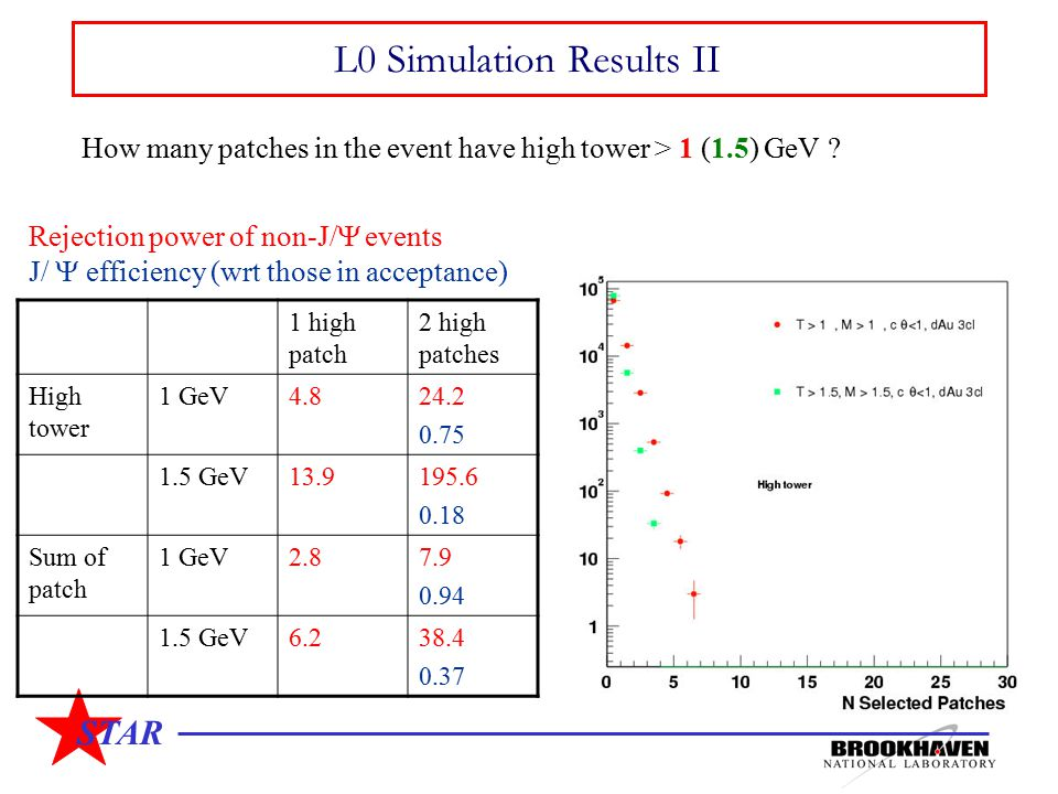 STAR L0 Simulation Results II How many patches in the event have high tower > 1 (1.5) GeV ? 1 high patch 2 high patches High tower 1 GeV4.824.2 0.75 1