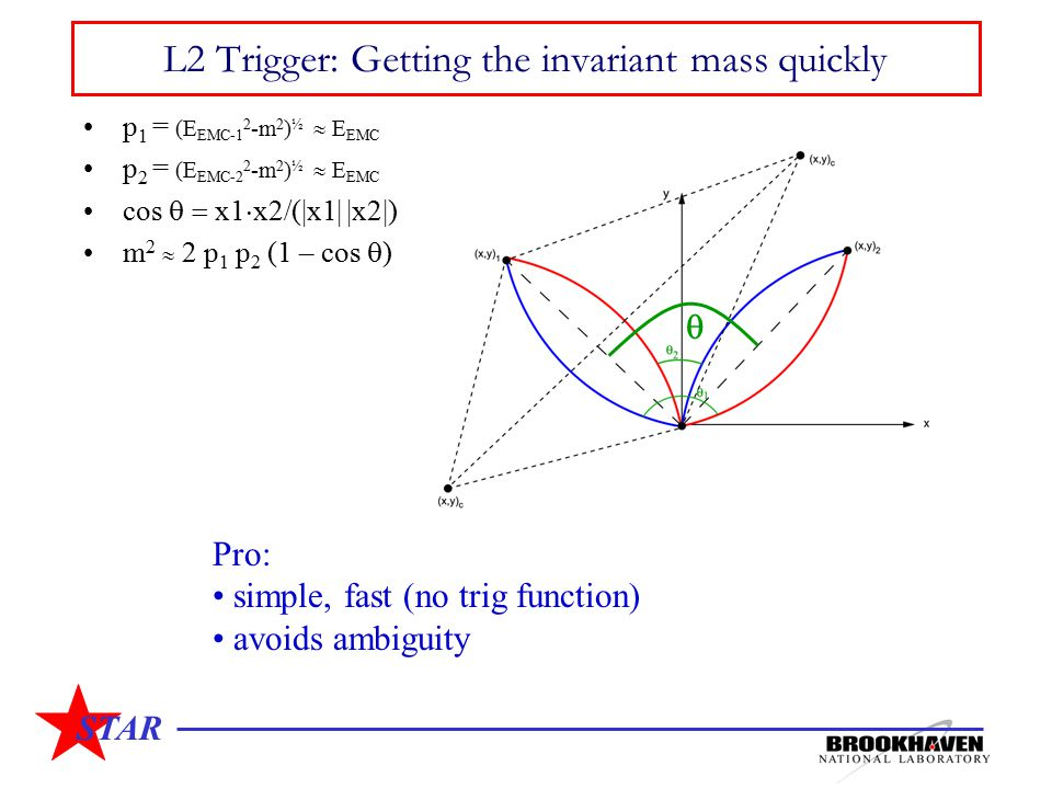 STAR L2 Trigger: Getting the invariant mass quickly p 1 = (E EMC-1 2 -m 2 ) ½  E EMC p 2 = (E EMC-2 2 -m 2 ) ½  E EMC cos  x1  x2/(|x1| |x2|) m 2  2 p 1 p 2 (1 – cos  ) Pro: simple, fast (no trig function) avoids ambiguity 