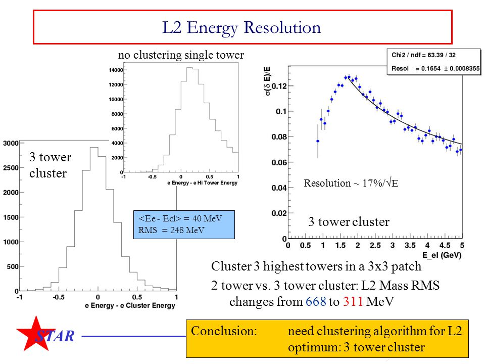 STAR L2 Energy Resolution Cluster 3 highest towers in a 3x3 patch 2 tower vs. 3 tower cluster: L2 Mass RMS changes from 668 to 311 MeV = 40 MeV RMS =