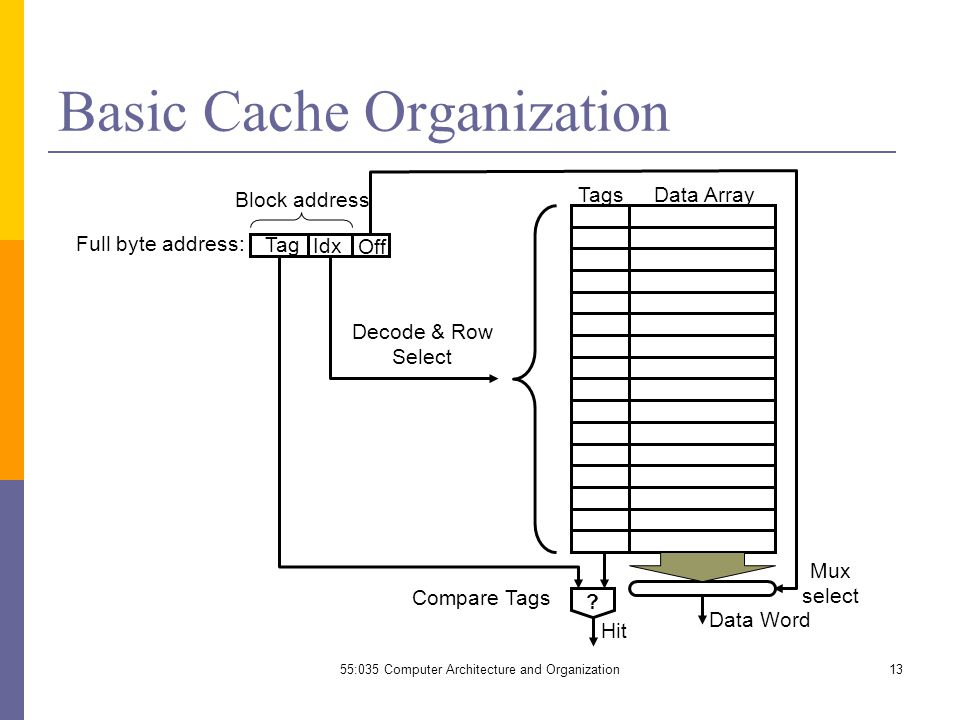 Basic Cache Organization TagsData Array Full byte address: Decode & Row Select .