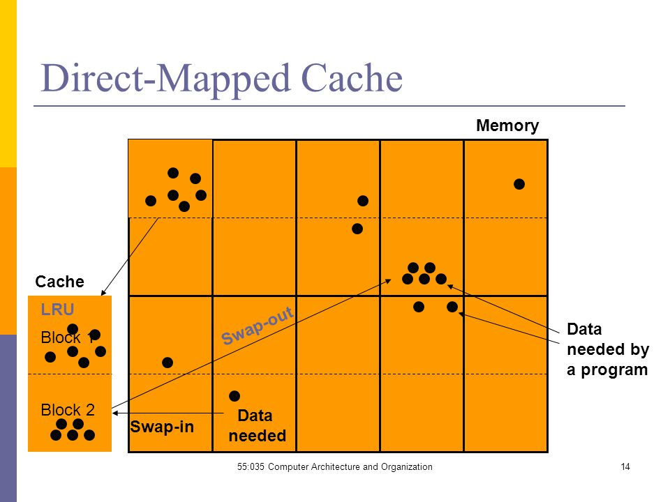 14 Direct-Mapped Cache Data needed by a program Memory Cache Data needed Swap-out Swap-in LRU Block 1 Block 2