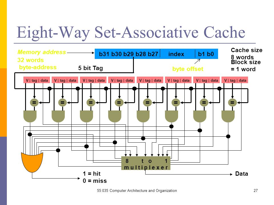 55:035 Computer Architecture and Organization27 Eight-Way Set-Associative Cache byte offset b31 b30 b29 b28 b27 index b1 b0 Data1 = hit 0 = miss 5 bit Tag Memory address Cache size 8 words Block size = 1 word 32 words byte-address = V | tag | data = = = = = = = 8 to 1 multiplexer