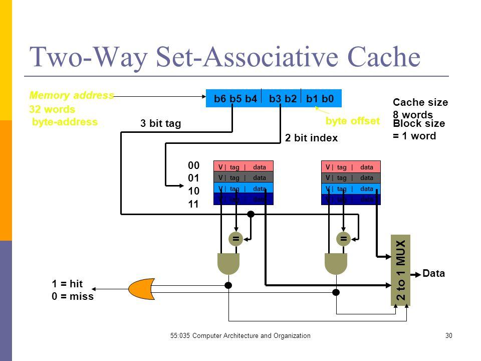 55:035 Computer Architecture and Organization30 Two-Way Set-Associative Cache byte offset b6 b5 b4 b3 b2 b1 b0 Data 1 = hit 0 = miss 3 bit tag Memory address Cache size 8 words Block size = 1 word 32 words byte-address V | tag | data == 00 01 10 11 2 to 1 MUX 2 bit index