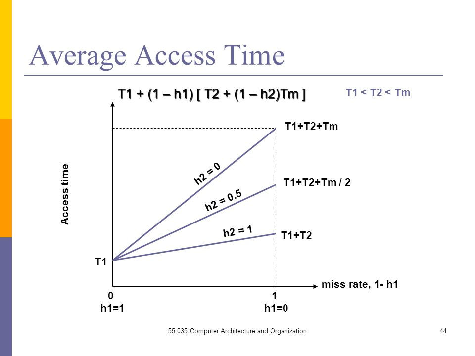 55:035 Computer Architecture and Organization44 Average Access Time T1+T2+Tm T1 0 h1=1 1 h1=0 miss rate, 1- h1 Access time T1+T2+Tm / 2 T1+T2 T1 < T2 < Tm h2 = 0 h2 = 1 h2 = 0.5 T1 + (1 – h1) [ T2 + (1 – h2)Tm ]