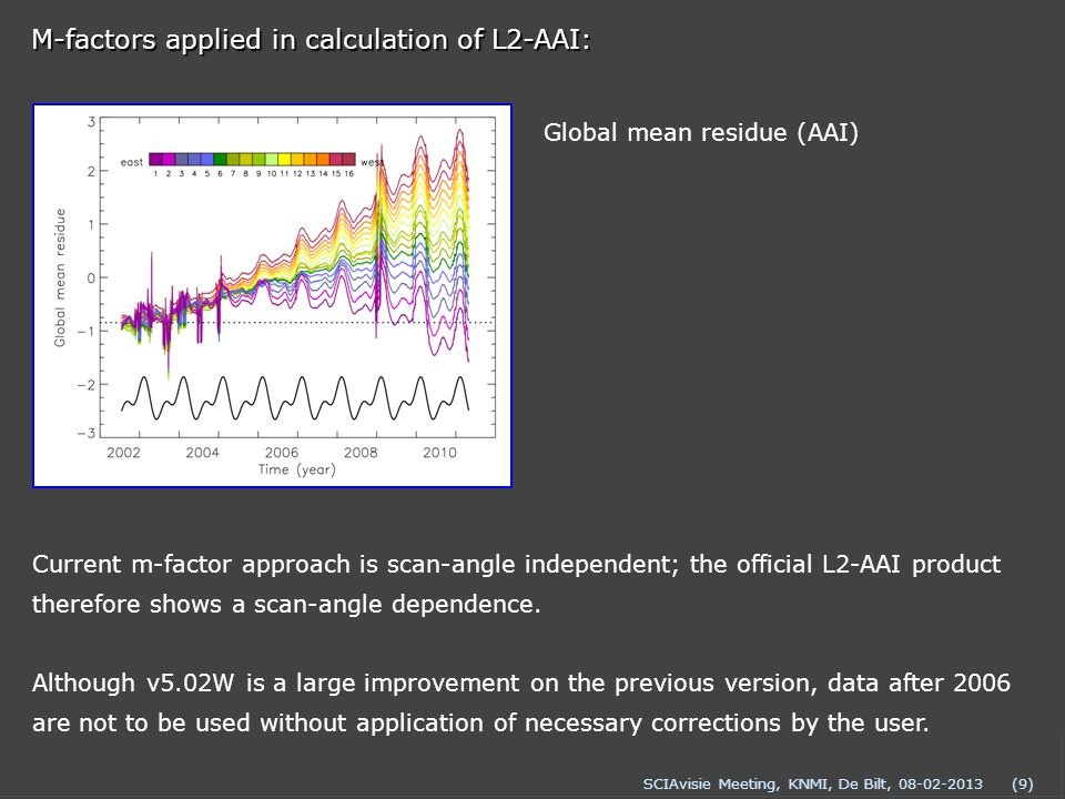 SCIAvisie Meeting, KNMI, De Bilt, 08-02-2013(9) M-factors applied in calculation of L2-AAI: Global mean residue (AAI) Current m-factor approach is scan-angle independent; the official L2-AAI product therefore shows a scan-angle dependence.