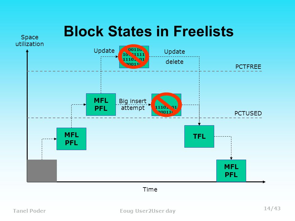 14/43 Tanel PoderEoug User2User day Block States in Freelists MFL PFL Time Space utilization MFL PFL 11001101 10101111 11101101 00001101 11101101 00001101 Big insert attempt Update TFL MFL PFL Update delete PCTFREE PCTUSED