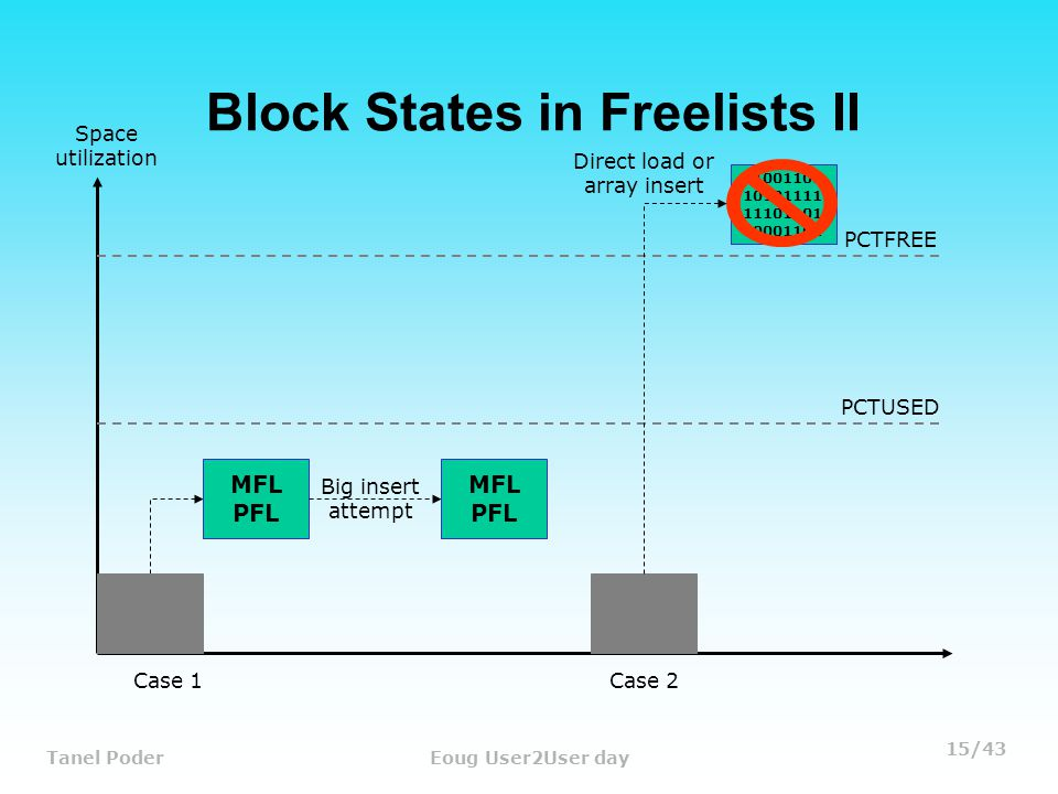 15/43 Tanel PoderEoug User2User day Block States in Freelists II MFL PFL Case 1 Space utilization Big insert attempt MFL PFL PCTFREE PCTUSED 11001101 10101111 11101101 00001101 Direct load or array insert Case 2