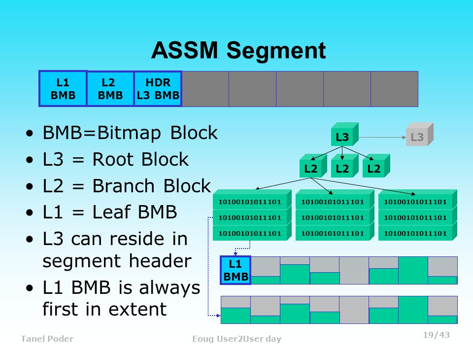19/43 Tanel PoderEoug User2User day ASSM Segment BMB=Bitmap Block L3 = Root Block L2 = Branch Block L1 = Leaf BMB L3 can reside in segment header L1 BMB is always first in extent 10100101011101 L2 10100101011101 L1 BMB L3 L1 BMB L2 BMB HDR L3 BMB