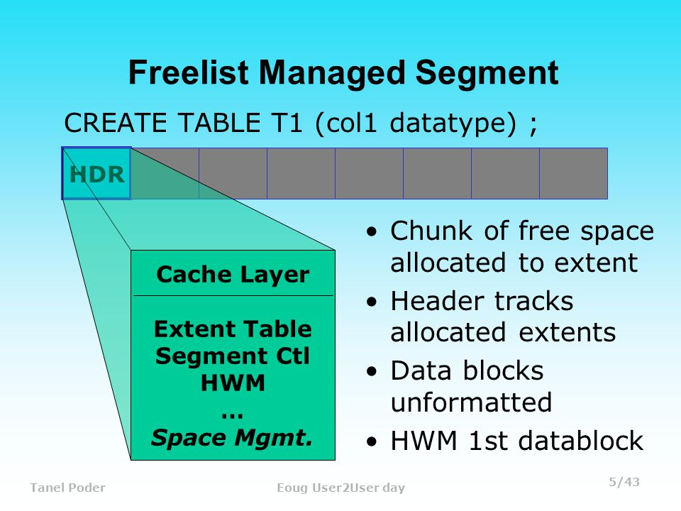 5/43 Tanel PoderEoug User2User day HDR Freelist Managed Segment CREATE TABLE T1 (col1 datatype) ; Cache Layer Extent Table Segment Ctl HWM … Space Mgmt.
