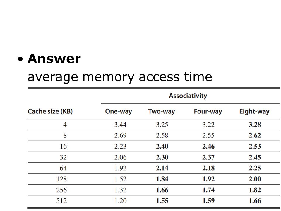 Answer average memory access time