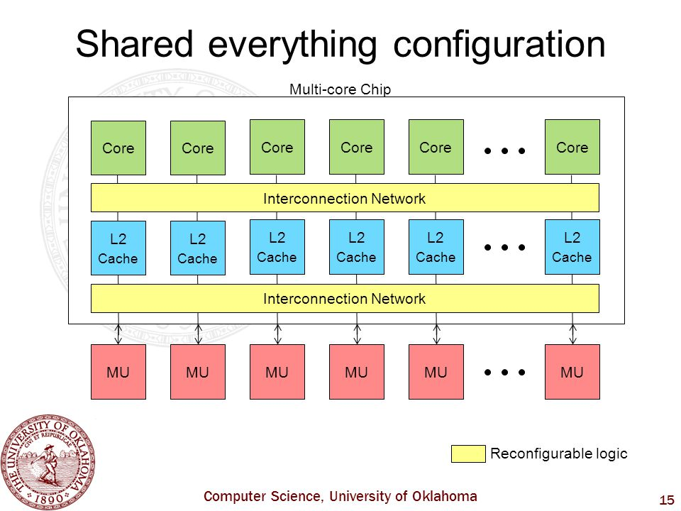 Computer Science, University of Oklahoma 15 Shared everything configuration Multi-core Chip Core L2 Cache L2 Cache MU Core L2 Cache L2 Cache Core L2 Cache Core L2 Cache MU Interconnection Network Reconfigurable logic