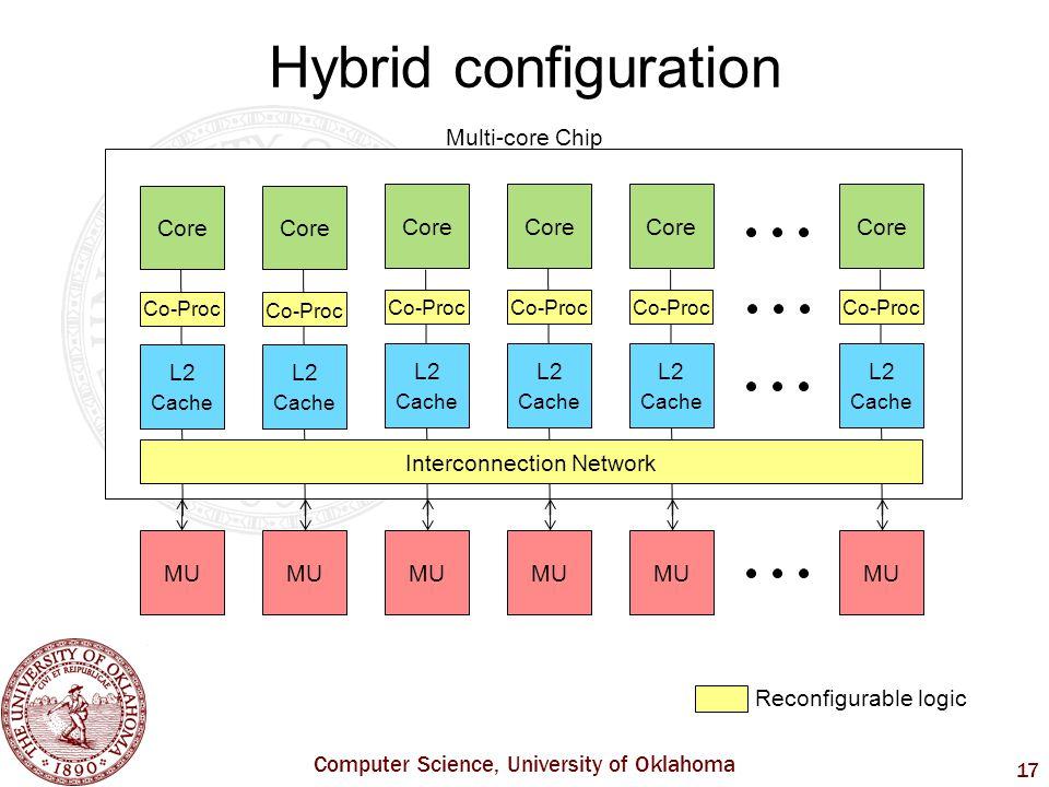 Computer Science, University of Oklahoma 17 Hybrid configuration Multi-core Chip Core L2 Cache L2 Cache MU Core L2 Cache L2 Cache Core L2 Cache Core L2 Cache MU Co-Proc Interconnection Network Reconfigurable logic