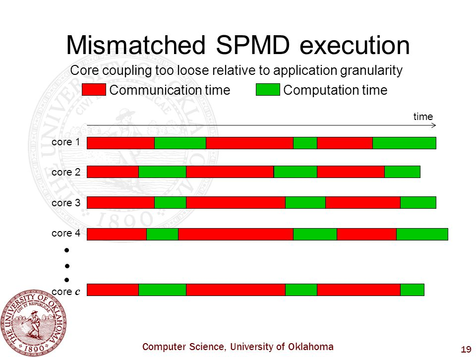 Computer Science, University of Oklahoma 19 Mismatched SPMD execution core 1 core 2 core 3 core 4 core c time Core coupling too loose relative to application granularity Communication time Computation time