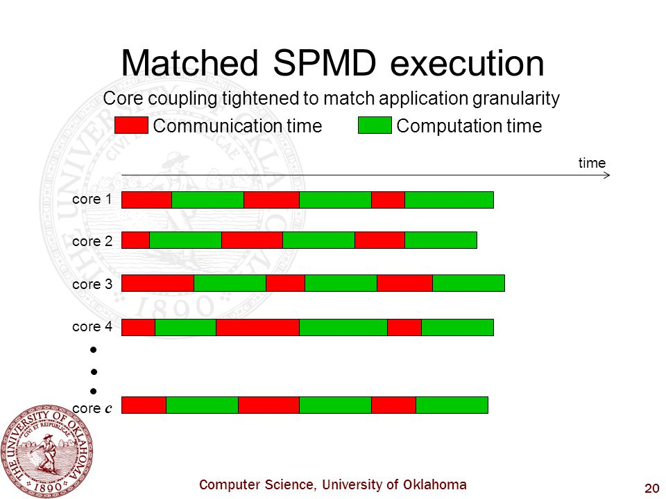Computer Science, University of Oklahoma 20 core 1 core 2 core 3 core 4 core c Matched SPMD execution time Core coupling tightened to match application granularity Communication time Computation time