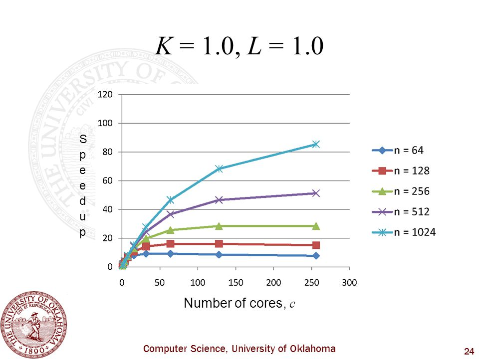 Computer Science, University of Oklahoma 24 K = 1.0, L = 1.0 Number of cores, c