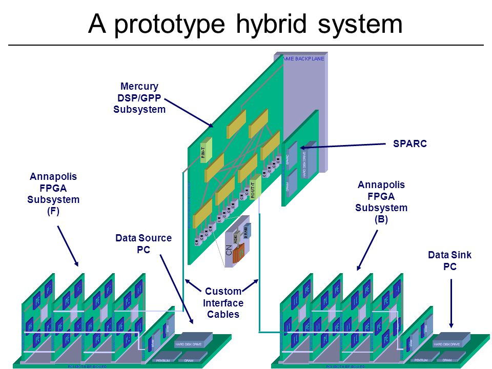 Computer Science, University of Oklahoma 16 Shared nothing configuration Multi-core Chip Core L2 Cache L2 Cache MU Core L2 Cache L2 Cache Core L2 Cache Core L2 Cache MU Co- Proc Co- Proc Co- Proc Co- Proc Co- Proc Co- Proc Reconfigurable logic