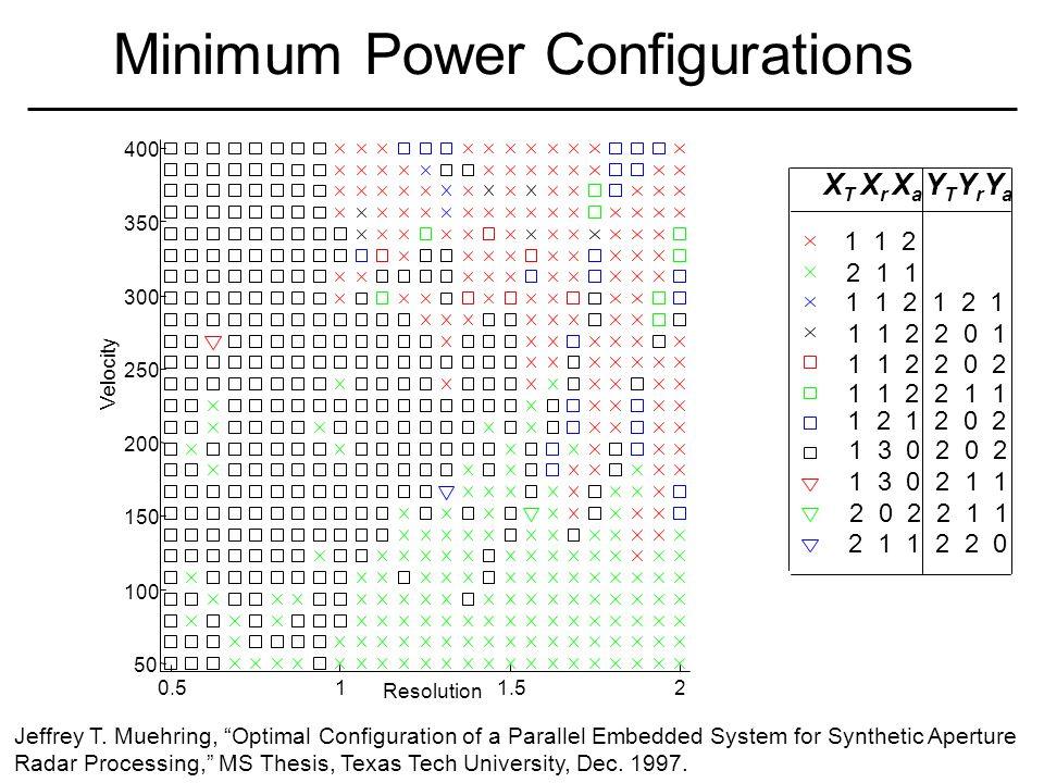Minimum Power Configurations 0.511.52 50 100 150 200 250 300 350 400 Resolution Velocity 1 1 2 2 1 1 1 1 2 1 2 1 X T X r X a YTYrYaYTYrYa 1 1 2 2 0 1 1 2 1 2 0 2 1 3 0 2 0 2 1 3 0 2 1 1 2 0 2 2 1 1 1 1 2 2 1 1 2 1 1 2 2 0 1 1 2 2 0 2 Jeffrey T.