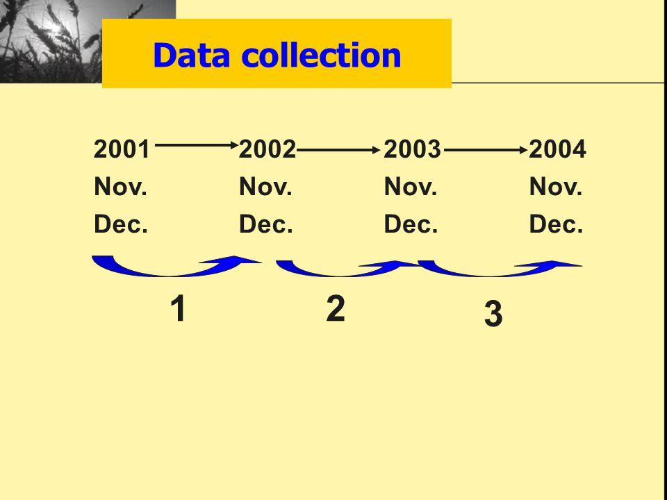 Data collection 2001 Nov. Dec. 2002 Nov. Dec. 2003 Nov. Dec. 2004 Nov. Dec. 12 3