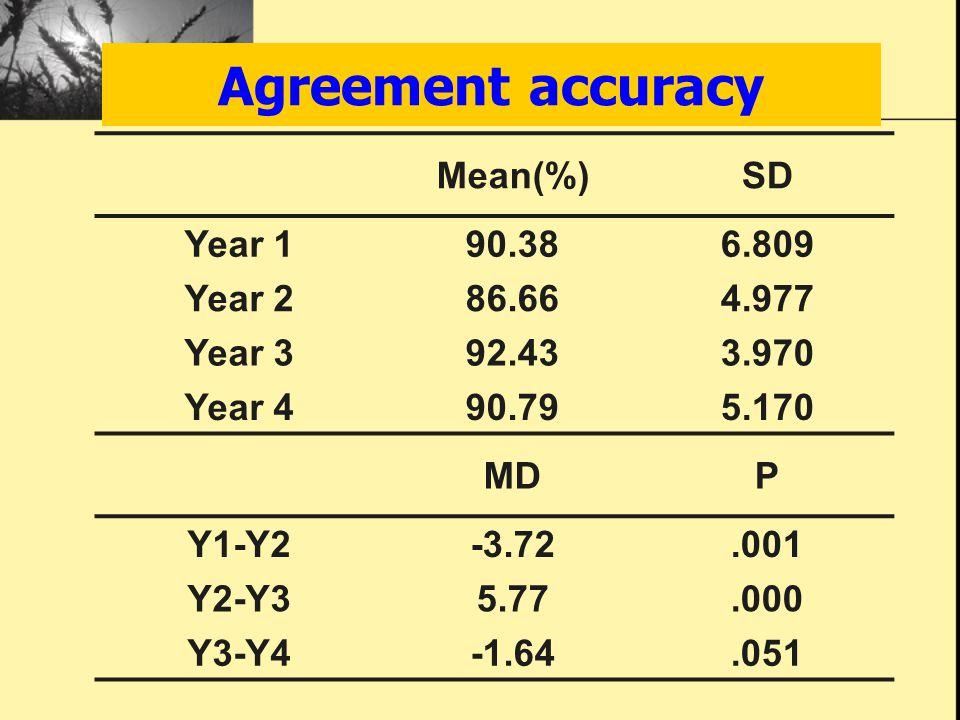 Agreement accuracy Mean(%)SD Year 1 90.386.809 Year 2 86.664.977 Year 3 92.433.970 Year 4 90.795.170 MDP Y1-Y2 -3.72.001 Y2-Y3 5.77.000 Y3-Y4 -1.64.05