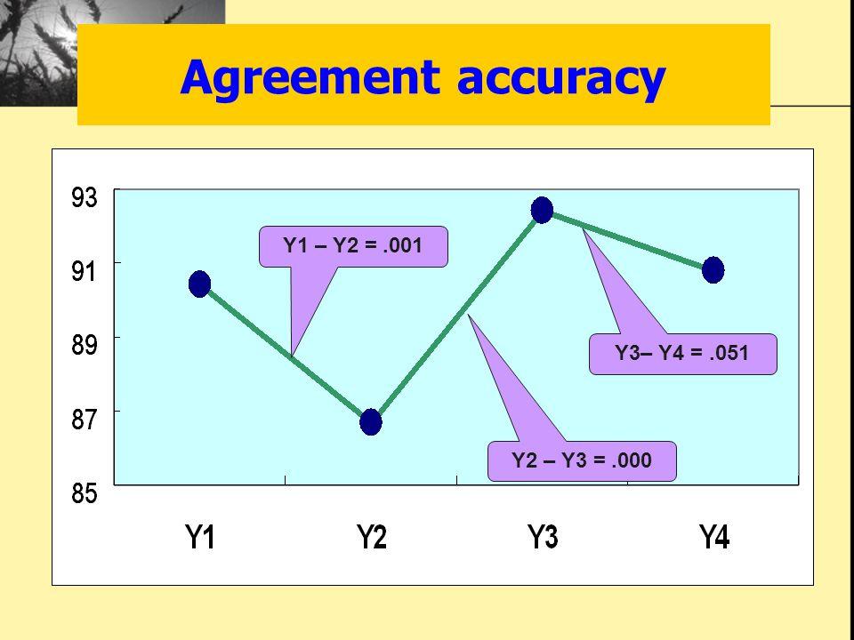 Y1 – Y2 =.001 Y2 – Y3 =.000 Y3– Y4 =.051 Agreement accuracy
