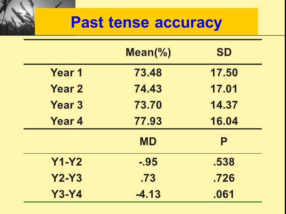 Past tense accuracy Mean(%)SD Year 1 73.4817.50 Year 2 74.4317.01 Year 3 73.7014.37 Year 4 77.9316.04 MDP Y1-Y2 -.95.538 Y2-Y3.73.726 Y3-Y4 -4.13.061