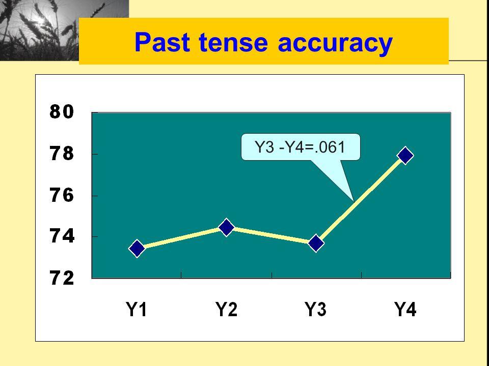 Past tense accuracy Y3 -Y4=.061