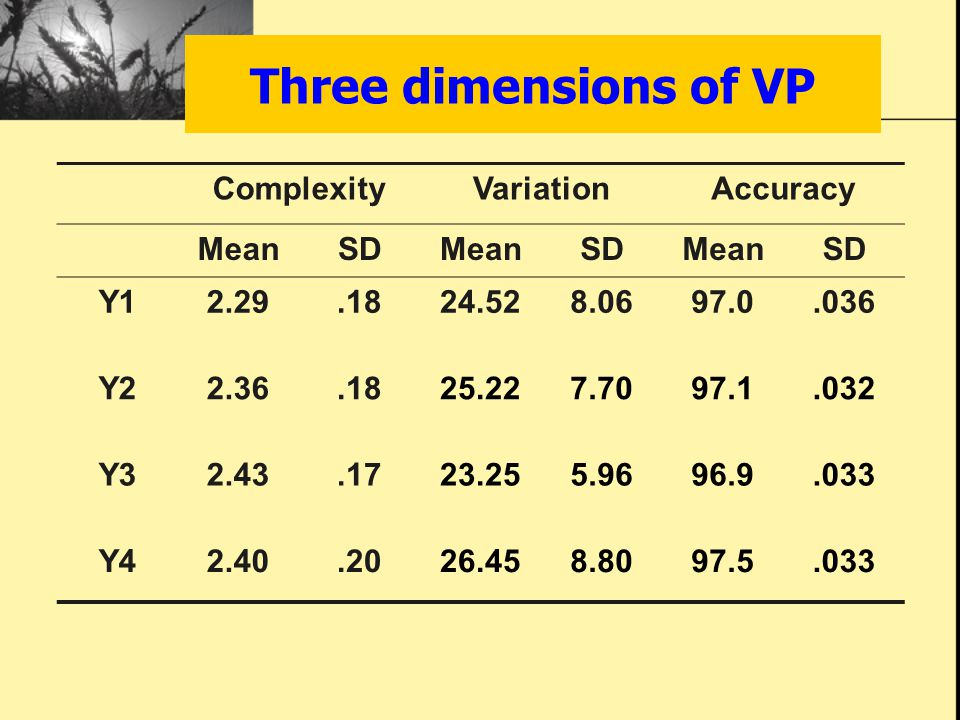 Three dimensions of VP ComplexityVariationAccuracy MeanSDMeanSDMeanSD Y12.29.1824.528.0697.0.036 Y22.36.1825.227.7097.1.032 Y32.43.1723.255.9696.9.033