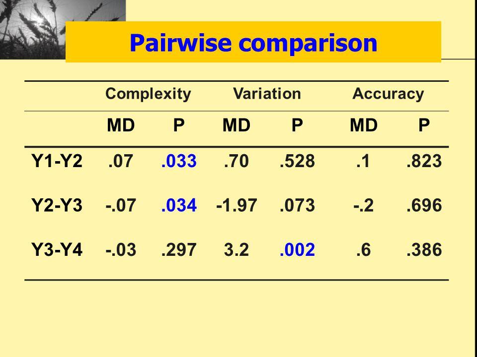 Pairwise comparison ComplexityVariationAccuracy MDP P P Y1-Y2.07.033.70.528.1.823 Y2-Y3-.07.034-1.97.073-.2.696 Y3-Y4-.03.2973.2.002.6.386
