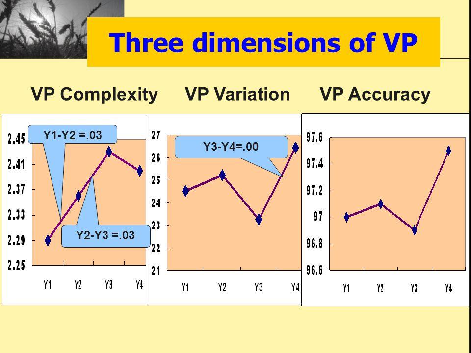 Three dimensions of VP VP ComplexityVP VariationVP Accuracy Y1-Y2 =.03 Y2-Y3 =.03 Y3-Y4=.00