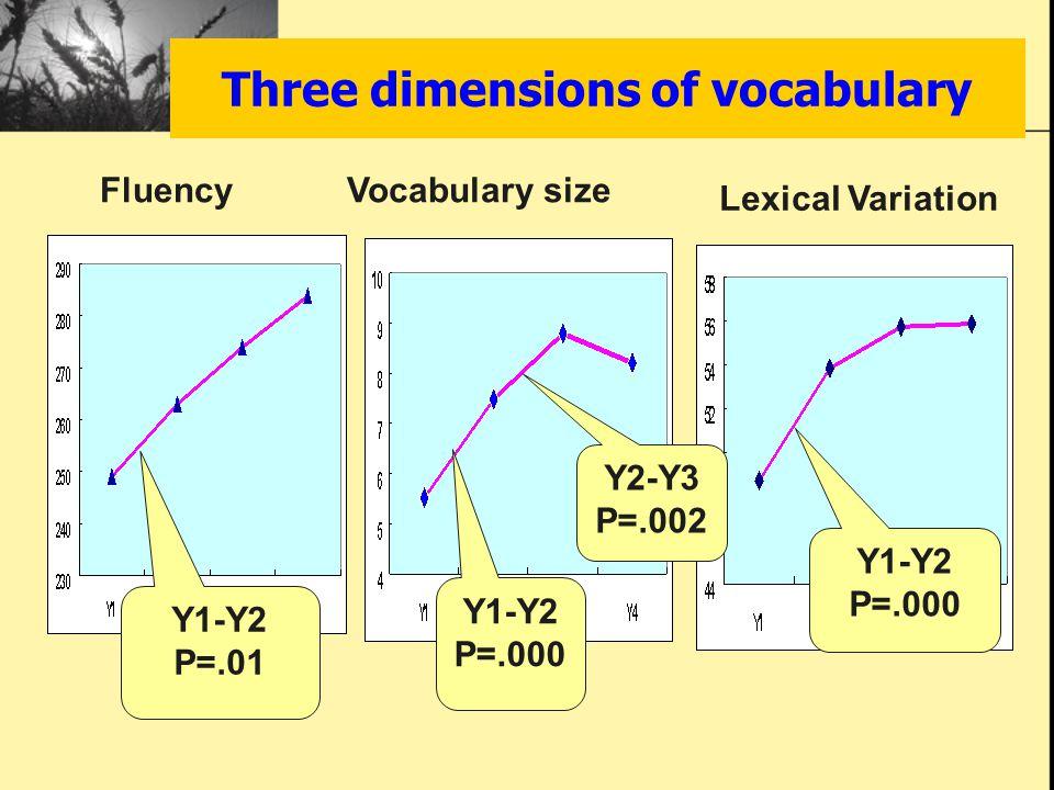 Three dimensions of vocabulary Y1-Y2 P=.01 Y1-Y2 P=.000 Y2-Y3 P=.002 Y1-Y2 P=.000 FluencyVocabulary size Lexical Variation