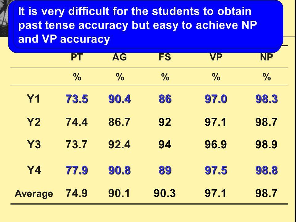 Accuracy of five modules PTAGFSVPNP %%% Y173.590.48697.098.3 Y274.486.79297.198.7 Y373.792.49496.998.9 Y477.990.88997.598.8 Average 74.990.190.397.198