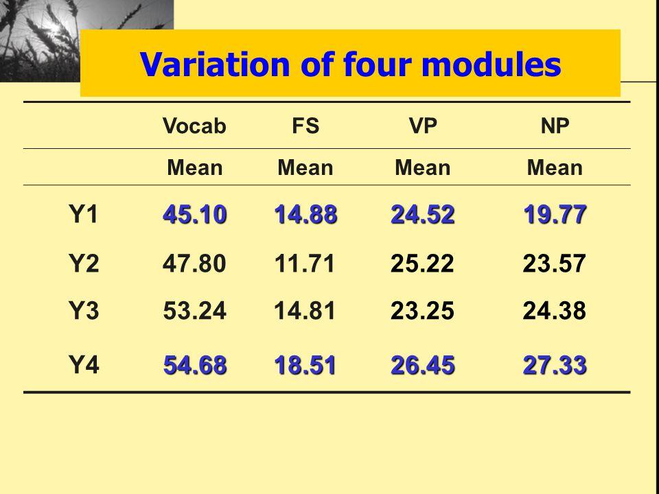 Variation of four modules VocabFSVPNP Mean Y145.1014.8824.5219.77 Y247.8011.7125.2223.57 Y353.2414.8123.2524.38 Y454.6818.5126.4527.33
