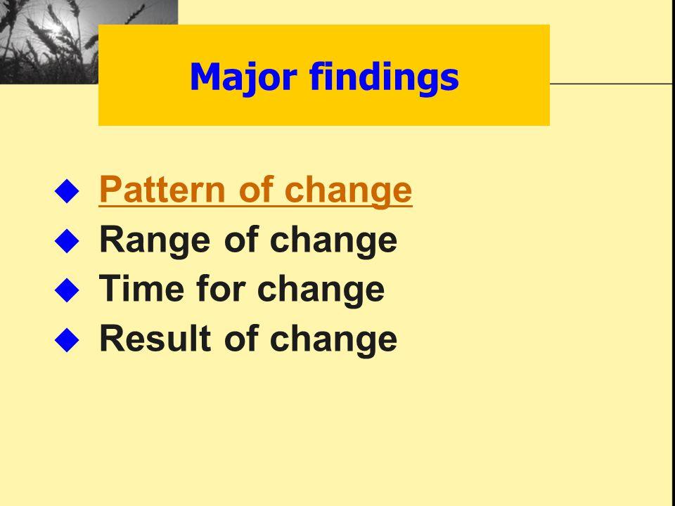 Major findings  Pattern of change Pattern of change  Range of change  Time for change  Result of change