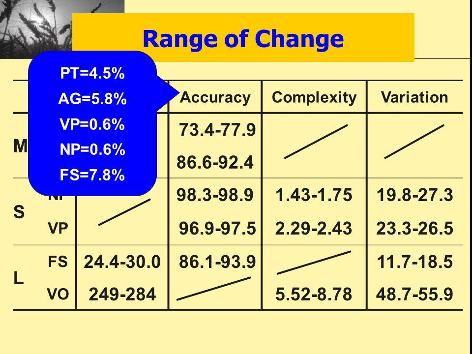 Range of Change FluencyAccuracyComplexityVariation M PT 73.4-77.9 AG 86.6-92.4 S NP 98.3-98.91.43-1.7519.8-27.3 VP 96.9-97.52.29-2.4323.3-26.5 L FS 24.4-30.0 86.1-93.911.7-18.5 VO 249-2845.52-8.7848.7-55.9 PT=4.5% AG=5.8% VP=0.6% NP=0.6% FS=7.8%