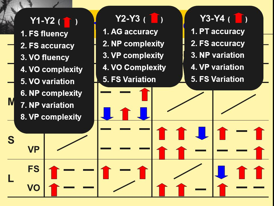 Time for Change FluencyAccuracyComplexityVariation 123123123123 M PT AG S NP VP L FS VO Y1-Y2 ( ) 1.
