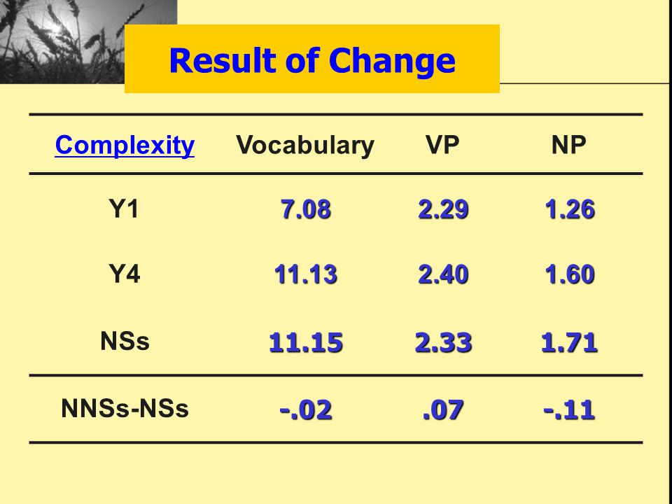 Result of Change ComplexityVocabularyVPNP Y17.082.291.26 Y411.132.401.60 NSs11.152.331.71 NNSs-NSs-.02.07-.11