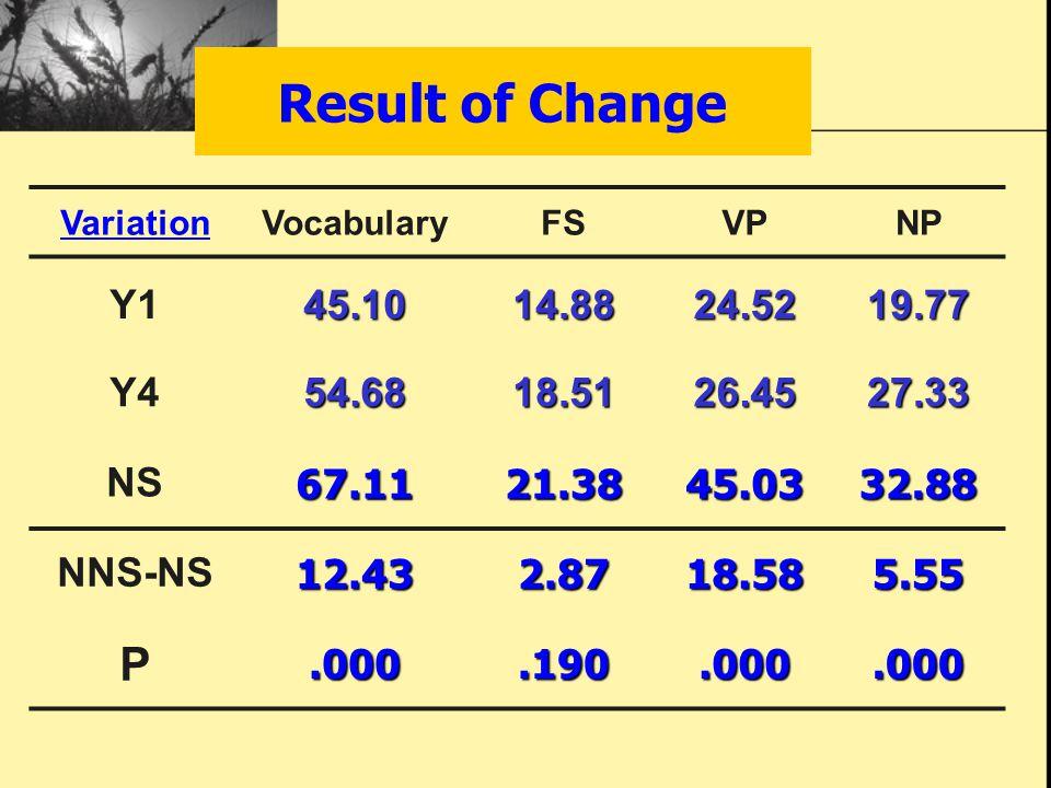 Result of Change VariationVocabularyFSVPNP Y145.1014.8824.5219.77 Y454.6818.5126.4527.33 NS67.1121.3845.0332.88 NNS-NS12.432.8718.585.55 P.000.190.000.000