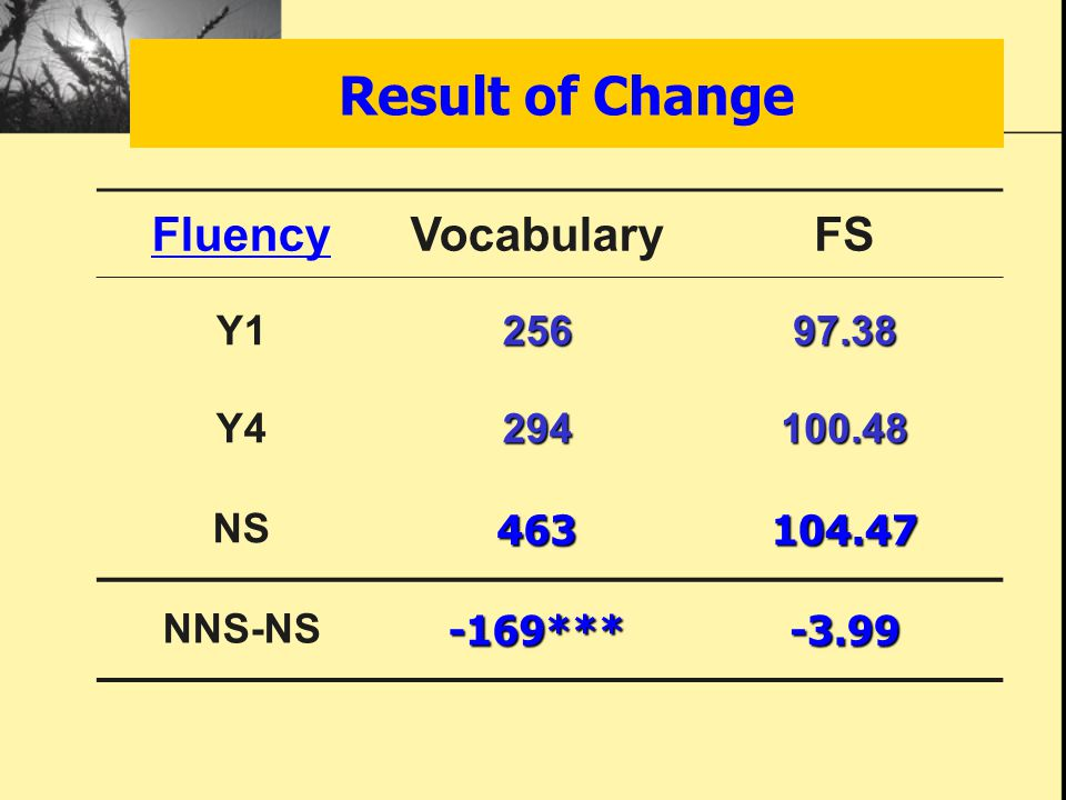 Result of Change FluencyVocabularyFS Y125697.38 Y4294100.48 NS463104.47 NNS-NS-169***-3.99