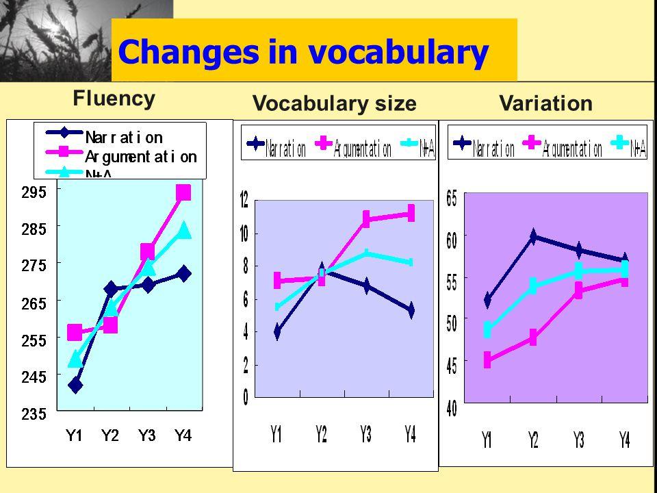 Changes in vocabulary Fluency Vocabulary sizeVariation