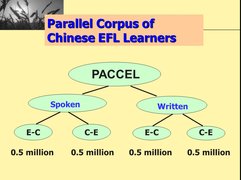 Parallel Corpus of Chinese EFL Learners PACCEL Spoken Written E-CC-EE-CC-E 0.5 million