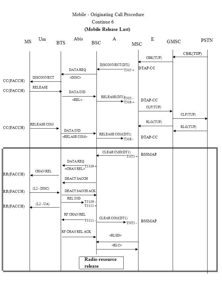 MS RR(FACCH) Um DTAP-CC Continue 6 DTAP-CC RELEASE CC(FACCH) RR(FACCH) DISCONNECT CC(FACCH) RELEASE COM CC(FACCH) DTAP-CC BTS DATA REQ MSC BSC DISCONNECT(DT1) RELEASE(DT1) DATA IND RELEASE COM(DT1) AAbis (Mobile Release Last) GMSC PSTN Mobile - Originating Call Procedure CLF(TUP) RLG(TUP) (L2 - UA) CHAN REL (L2 - DISC) BSSMAP Radio-resource release BSSMAP RF CHAN REL ACK DEACT SACCH CLEAR CMD(DT1) DATA REQ CLEAR COM(DT1) RF CHAN REL REL IND CBK(TUP) CLF(TUP) E DEACT SACCH ACK T3109 + T305 + T305 - T308 + T308 - TNT3 + TNT3 - T3109 - T3111 + T3111 -