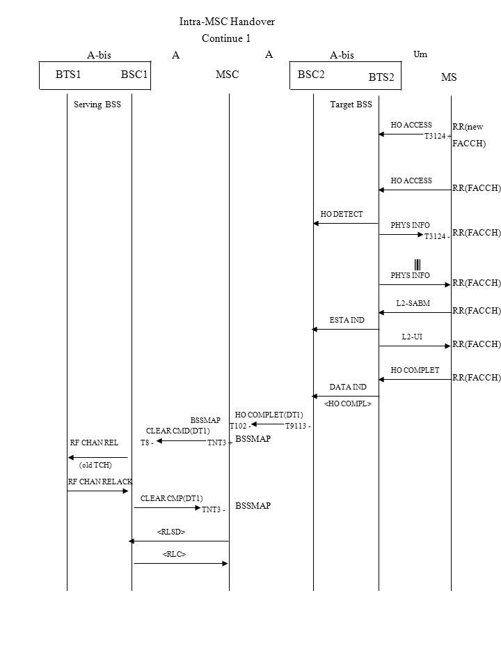 HO DETECT BTS1 A-bis RF CHAN REL BSC2BSC1 A CLEAR CMD(DT1) MSC A BTS2MS HO ACCESS Serving BSS A-bis Um Target BSS RR(new FACCH) HO COMPLET(DT1) BSSMAP (old TCH) Continue 1 HO ACCESS RR(FACCH) PHYS INFO L2-SABM L2-UI ESTA IND HO COMPLET DATA IND CLEAR CMP(DT1) BSSMAP Intra-MSC Handover RF CHAN RELACK RR(FACCH) T3124 + T3124 - T9113 -T102 - T8 -TNT3 + TNT3 -