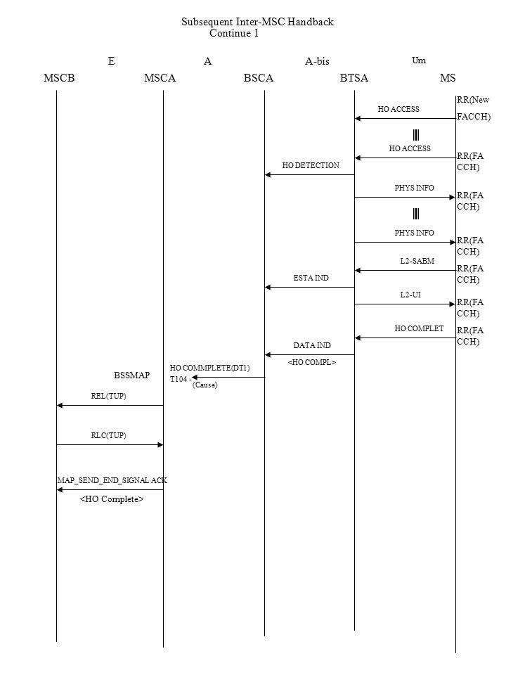 Continue 1 MSCA A BTSABSCA A-bis Um MS HO COMMPLETE(DT1) (Cause) BSSMAP MSCB E RR(New FACCH) HO DETECTION HO ACCESS PHYS INFO L2-SABM L2-UI ESTA IND HO COMPLET DATA IND HO ACCESS REL(TUP) MAP_SEND_END_SIGNAL ACK RR(FA CCH) Subsequent Inter-MSC Handback RLC(TUP) T104 -