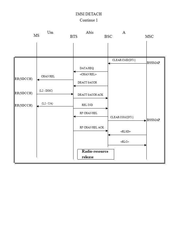RR(SDCCH) MS Um BTSMSCBSC AAbis (L2 - UA) CHAN REL (L2 - DISC) BSSMAP Radio-resource release BSSMAP RF CHAN REL ACK DEACT SACCH CLEAR CMD(DT1) DATA REQ CLEAR COM(DT1) RF CHAN REL REL IND DEACT SACCH ACK IMSI DETACH Continue 1