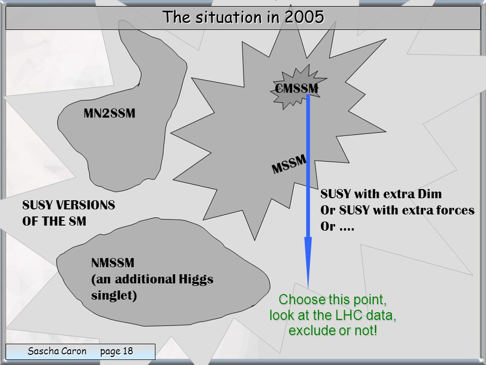 An General analysis of LHC data Theory and 'Going the way into the other direction'… (Yes this is known as the 'inverse problem' now, but my transperancy is older )