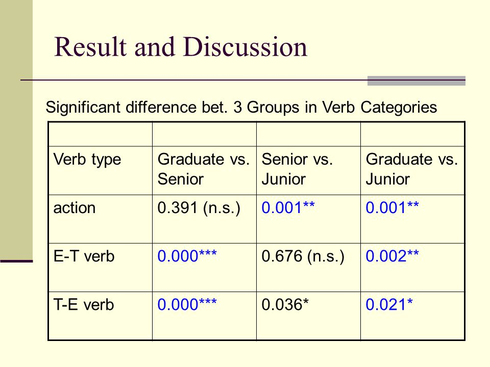 Result and Discussion Verb typeGraduate vs. Senior Senior vs. Junior Graduate vs. Junior action0.391 (n.s.)0.001** E-T verb0.000***0.676 (n.s.)0.002**