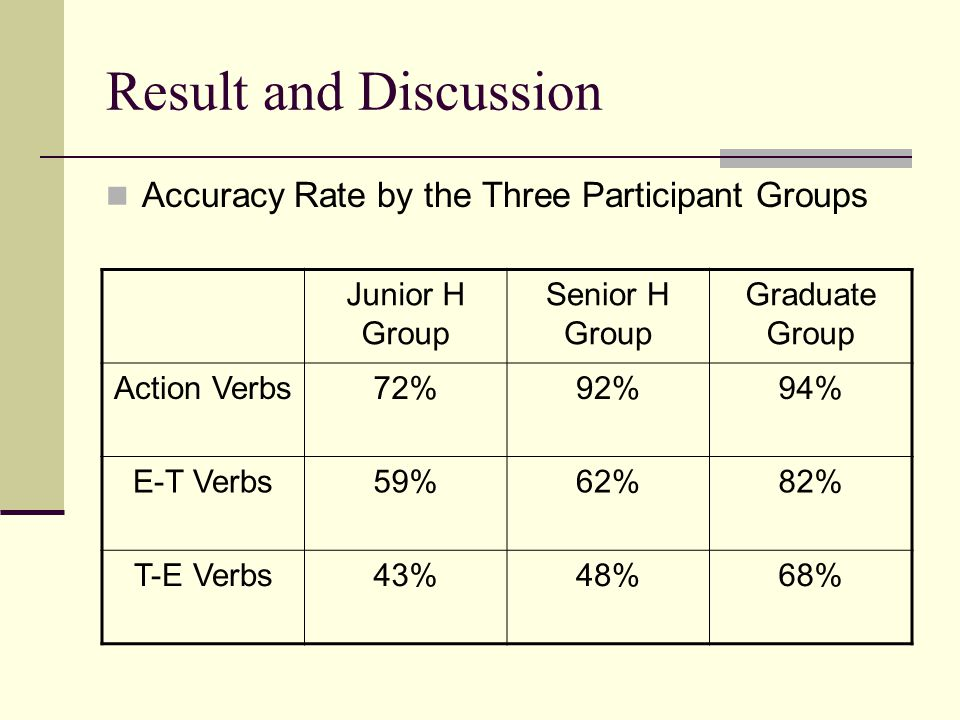 Result and Discussion Accuracy Rate by the Three Participant Groups Junior H Group Senior H Group Graduate Group Action Verbs72%92%94% E-T Verbs59%62%