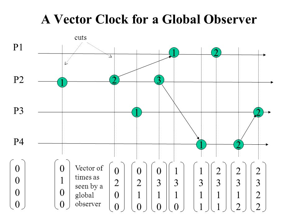A Vector Clock for a Global Observer 00000000 01000100 02000200 02100210 03100310 13101310 13111311 23112311 23122312 23222322 P1 P2 P3 P4 3 1 2 1 12 2 12 cuts Vector of times as seen by a global observer