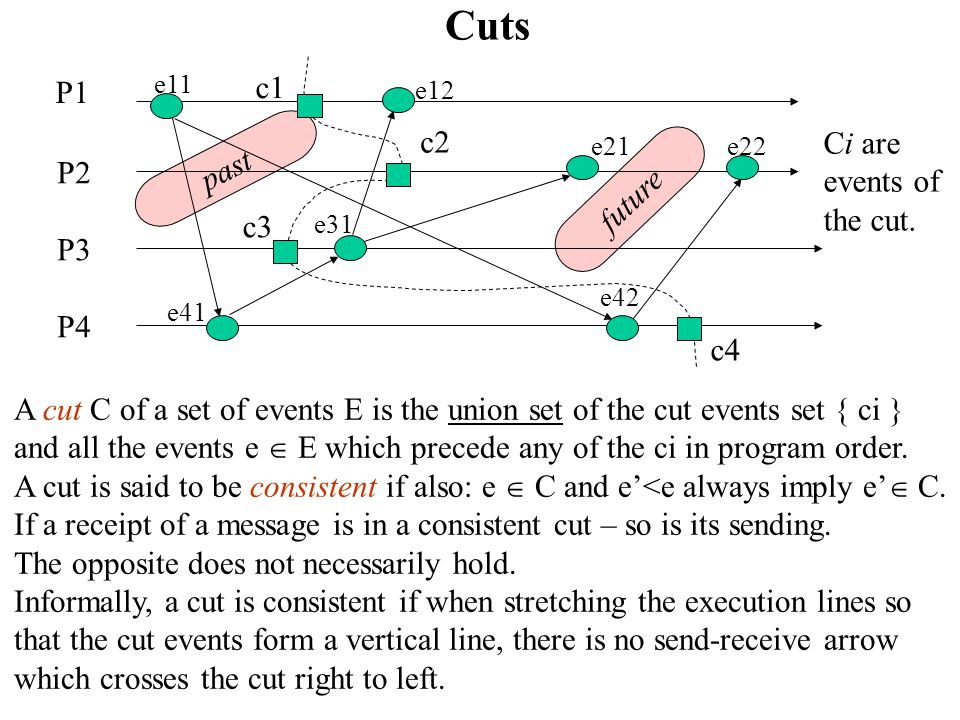 A cut C of a set of events E is the union set of the cut events set { ci } and all the events e  E which precede any of the ci in program order.